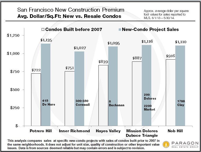 New Construction Is Transforming San Francisco