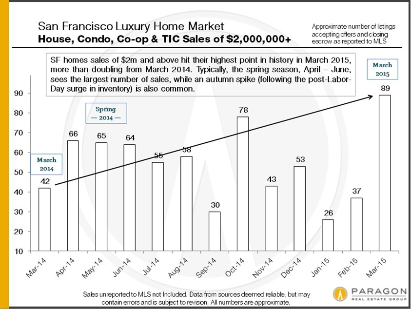 San Francisco Luxury Home Market Report