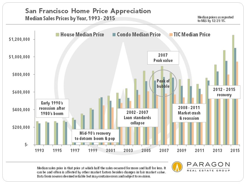 The San Francisco Real Estate Market in 2015