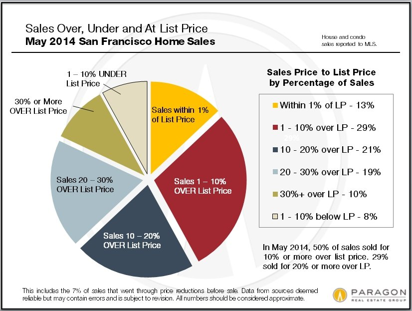 May Percentages of Sales Over & Under List Price