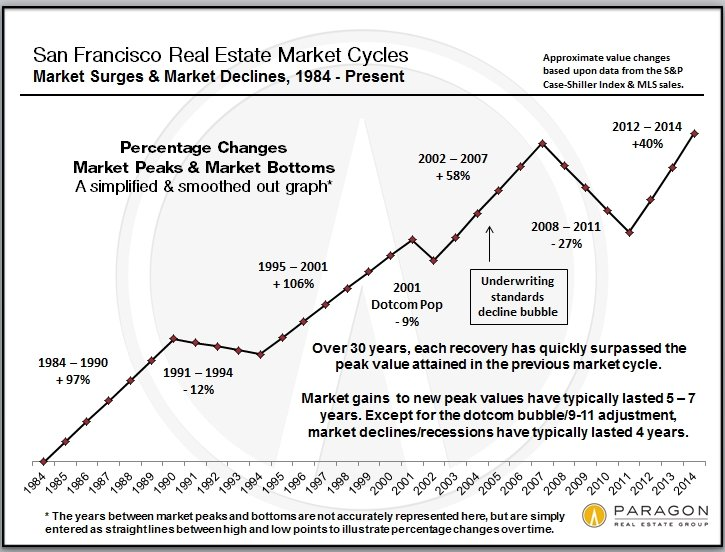 Real estate cycles from another angle