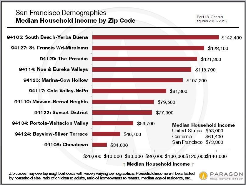 San Francisco Demographics by Zip Code