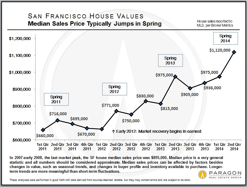 Prices Cycles and Trends in SF Real Estate