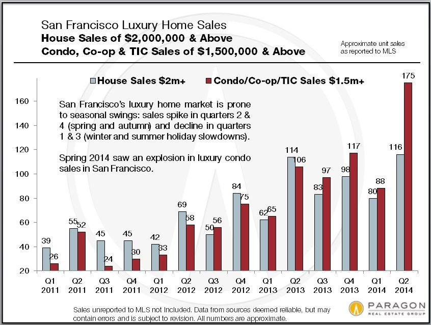 San Francisco Luxury Home Market