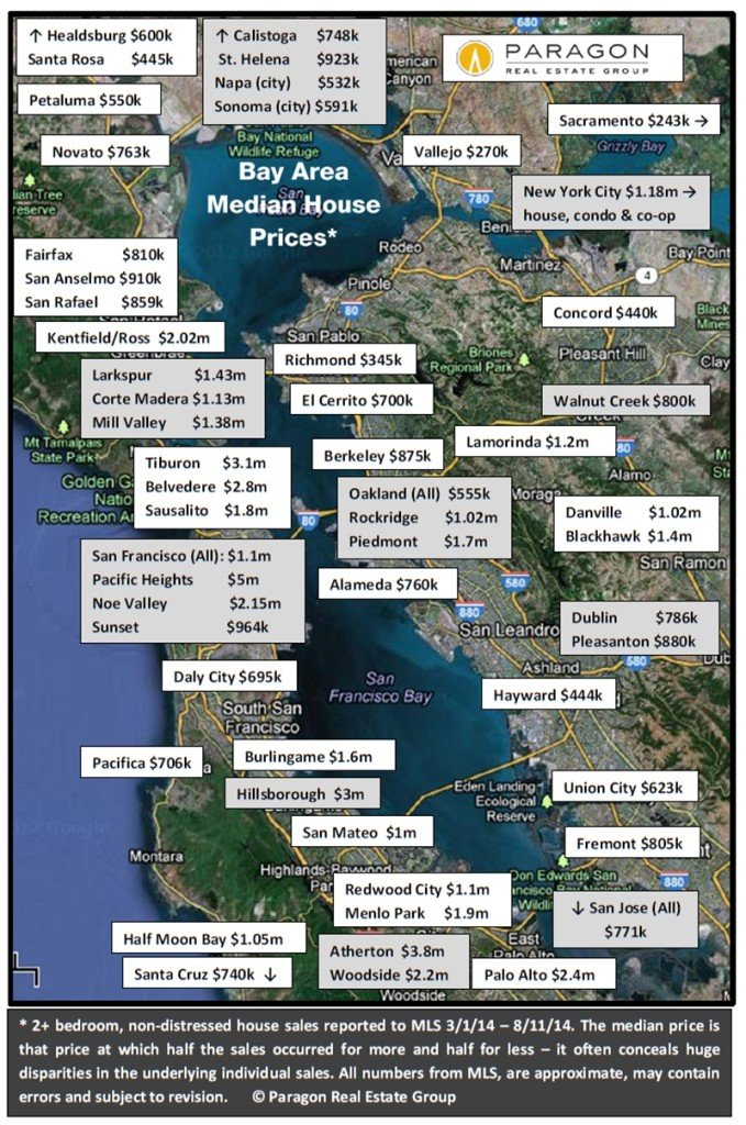 Bay Area Home Price Report