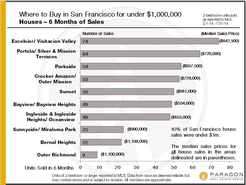 Market Shifts in the San Francisco Homes Market