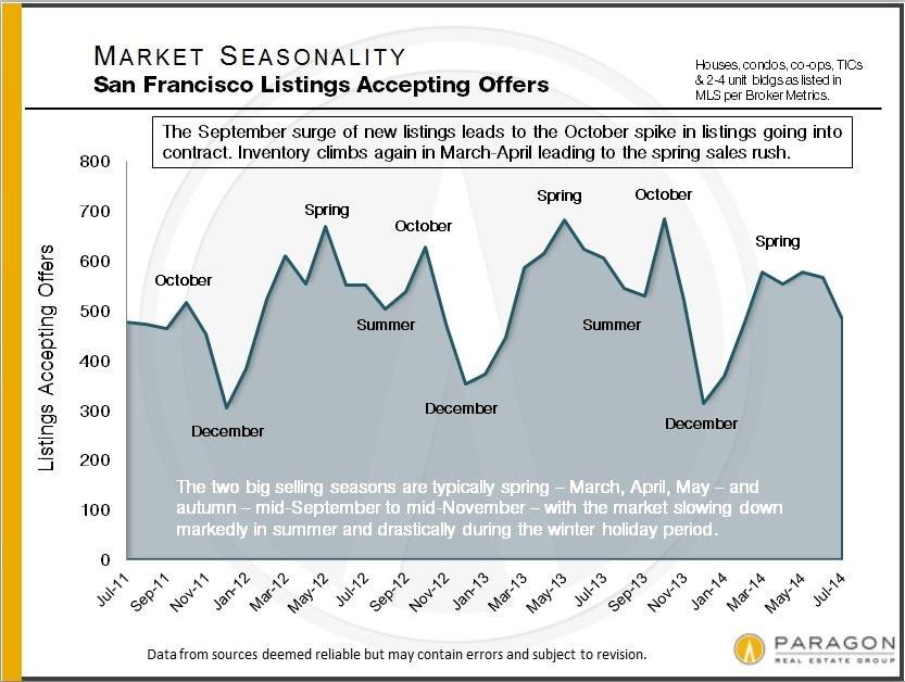 Seasonality in the San Francisco Homes Market