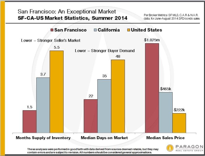 Autumn Selling Season Begins & New Listings Surge in San Francisco