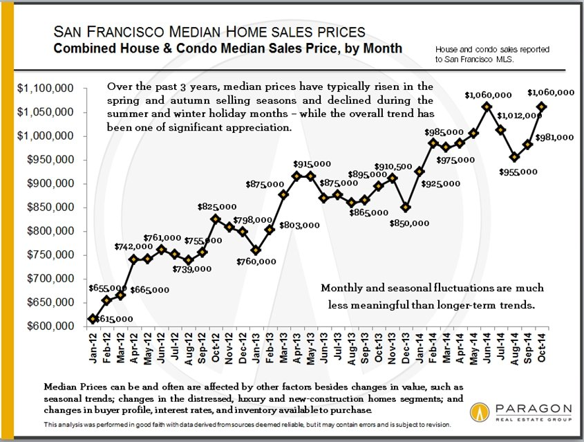 San Francisco Autumn Real Estate Market Dynamics
