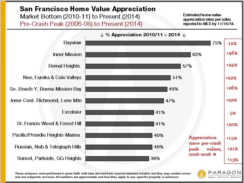 San Francisco Neighborhood Appreciation Rates