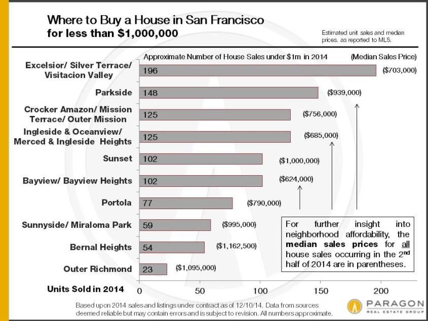 Affordability by San Francisco Neighborhood