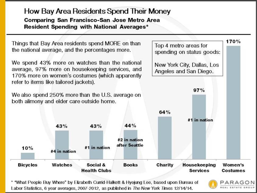 How the Bay Area Spends its Money