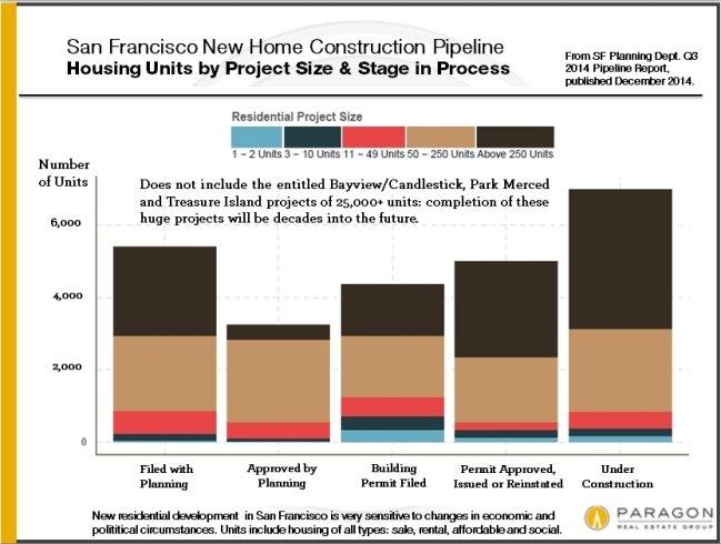 San Francisco New Construction/Development Report