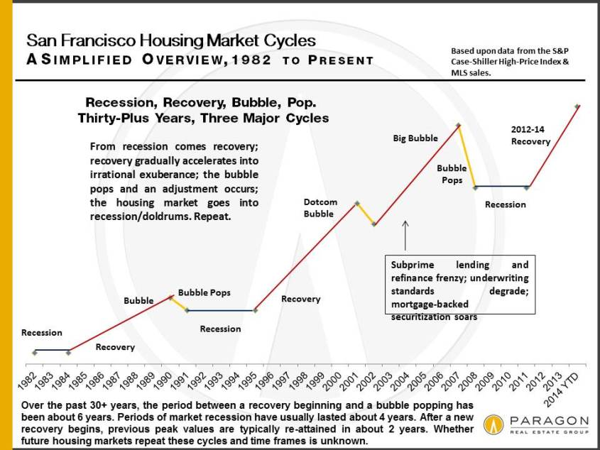 Thirty Years of San Francisco Real Estate Cycles