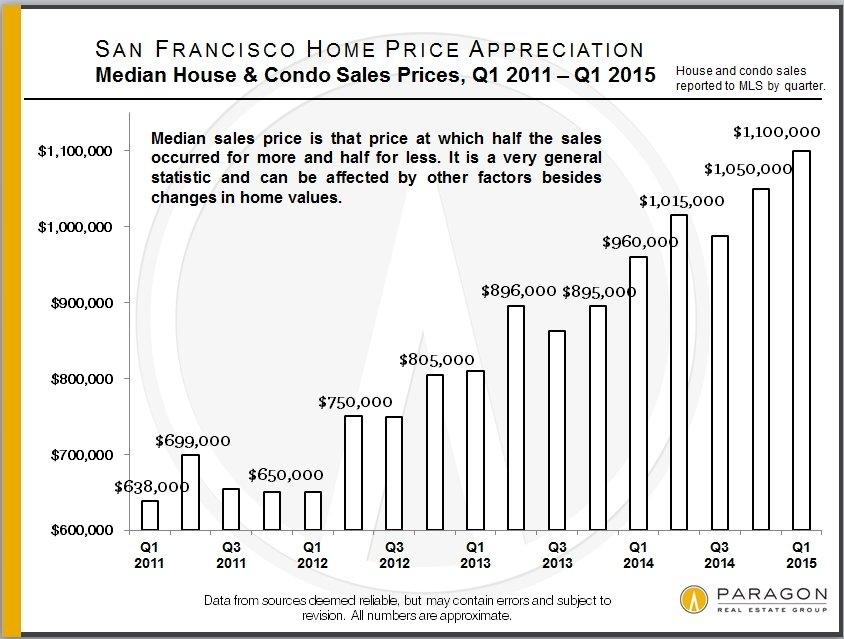 First Quarter 2015 Update: The San Francisco Real Estate Market