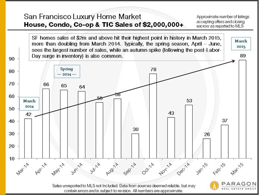 San Francisco Luxury Home Market Report