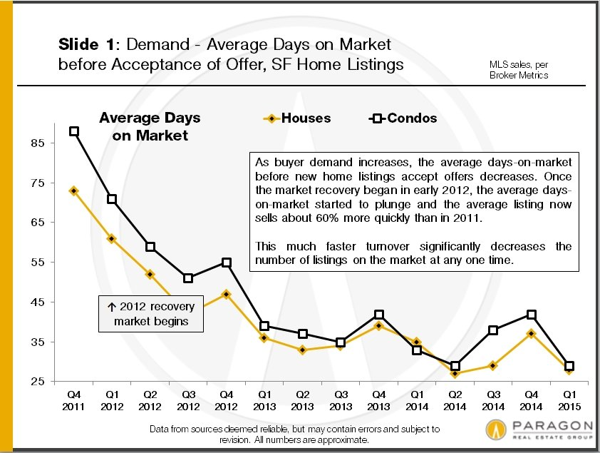 """The Story behind San Francisco's """"Extremely Low Inventory"""" (It's not because no one is selling)"""