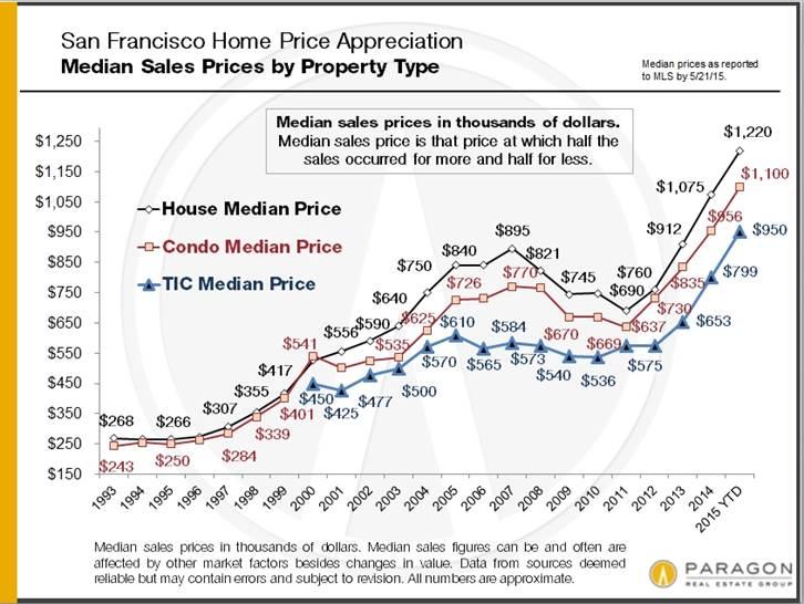 San Francisco Home Price Appreciation