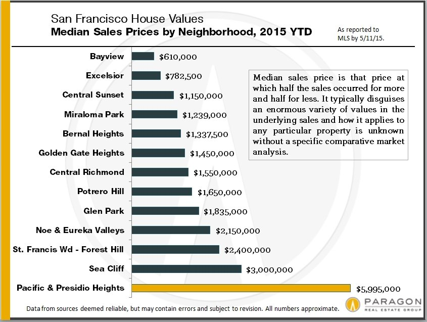 San Francisco Neighborhood Home Prices Continue to Break Records
