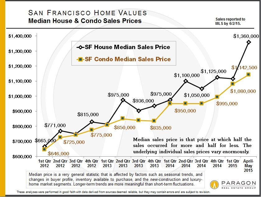 Another Challenging Spring for Buyers; Sellers Rejoice as Home Prices Hit New Highs