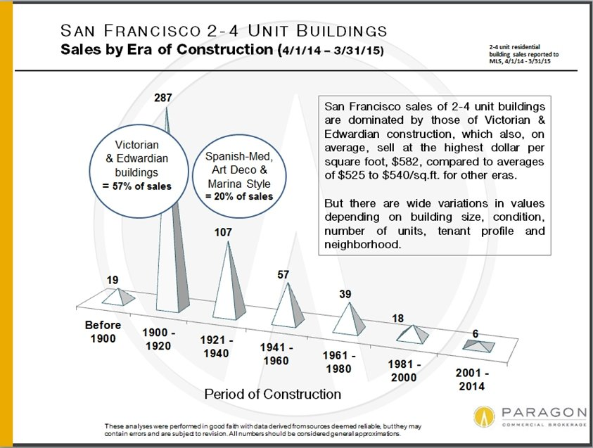 The San Francisco Market for Buildings of 2-4 Residential Units
