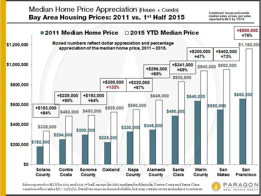 The San Francisco Real Estate Market The Paragon Mid-Year Report
