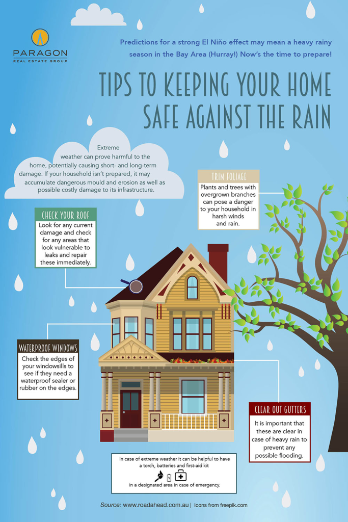 Tips to Keeping Your Home Safe Against the Rain [An Infographic]