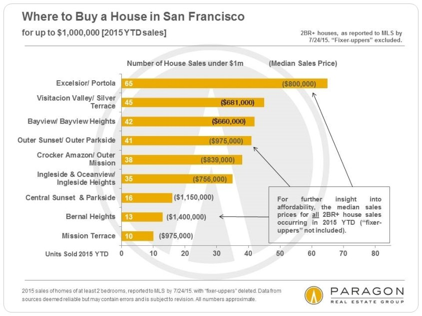 Where to Buy a Home in San Francisco for the Money You Want to Spend