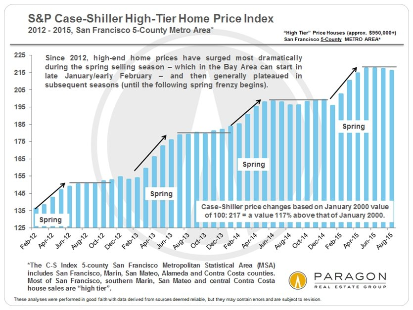 Newly Released Case-Shiller Index