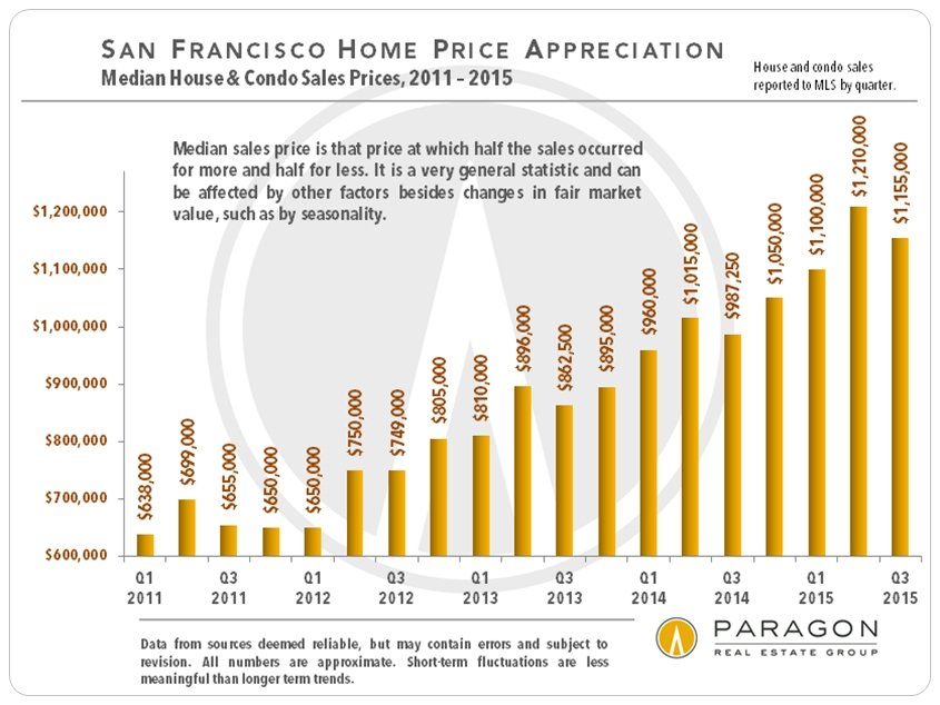 October 2015 San Francisco Real Estate Report
