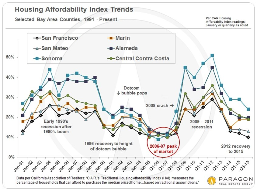 Housing Affordability and Market Corrections – Paragon Report
