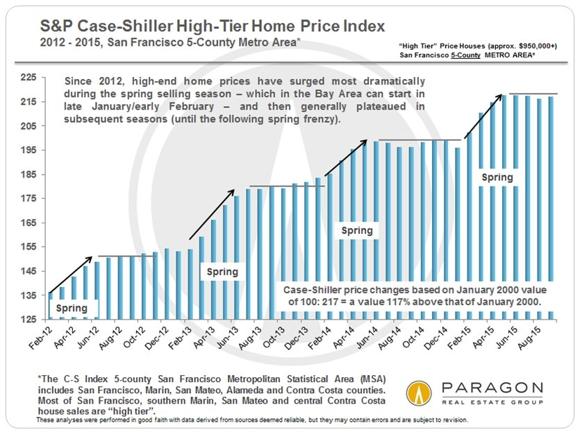 New Case-Shiller Home Price Index Report