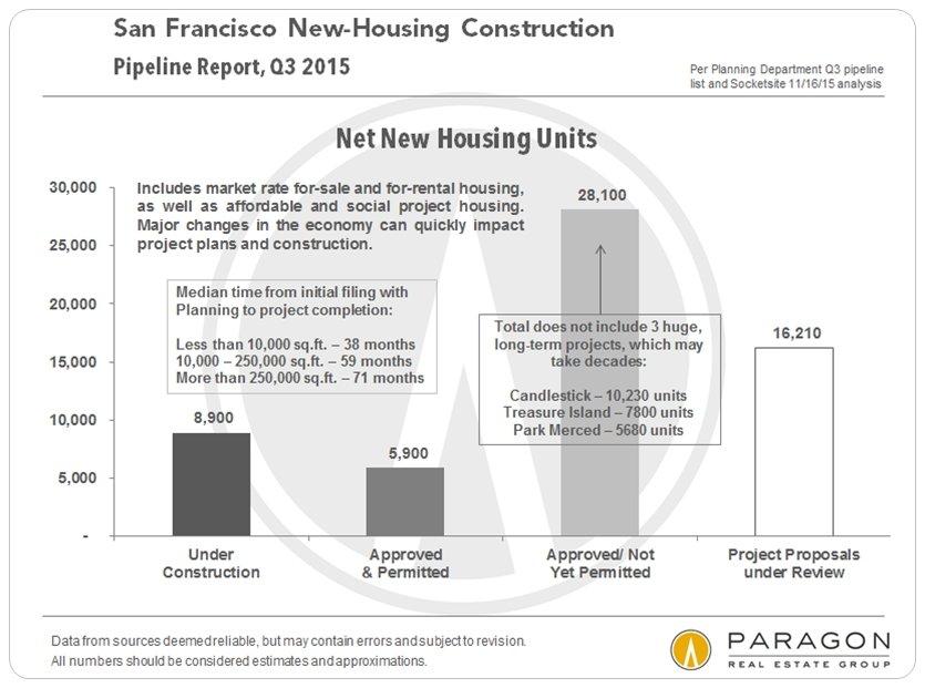 San Francisco New-Home Construction