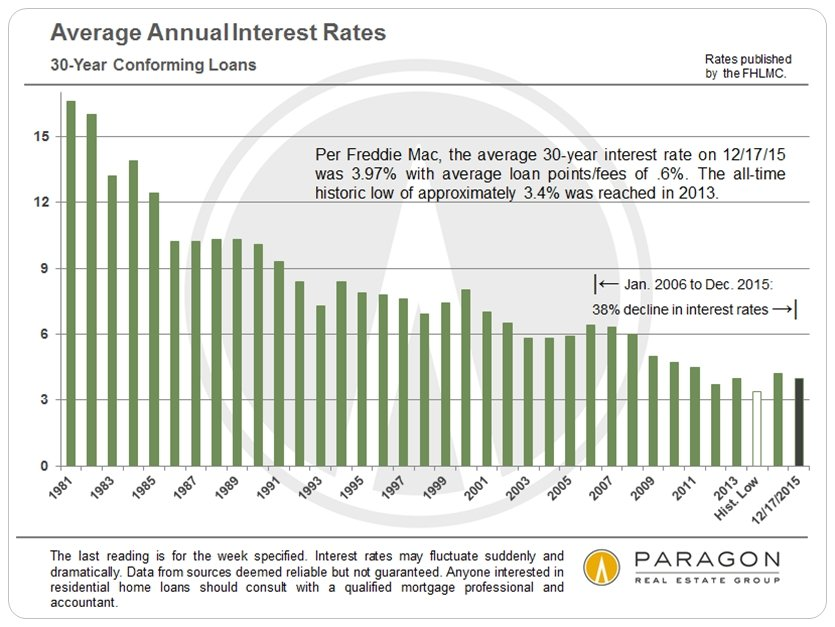 The Fed Interest Rate Increase