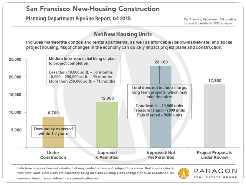 New Housing Construction in San Francisco