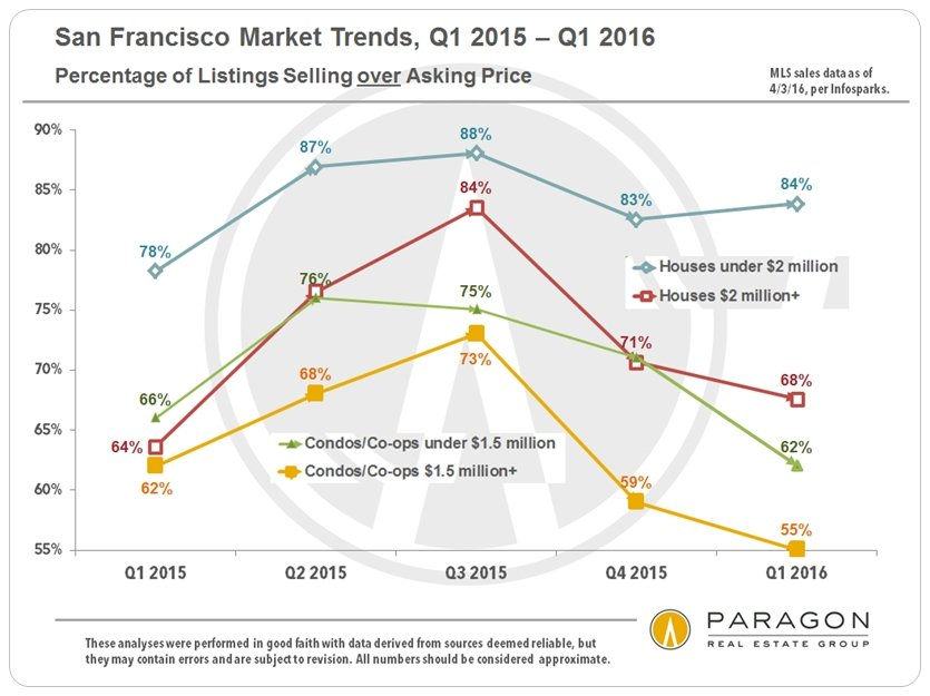 San Francisco House & Condo Markets Diverge
