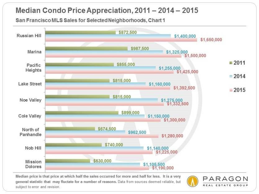 San Francisco Median Condo Price Appreciation 2011 to 2015, by Neighborhood