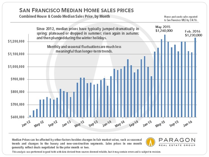 San Francisco Real Estate Market Report (including 13 custom charts)