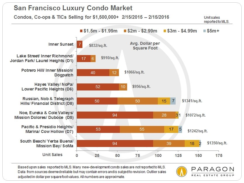 The San Francisco Luxury Home Market | Homes of $2 Million & Above