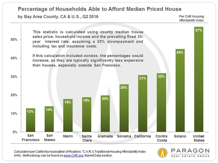 Income, Affluence, Poverty & the Cost of Housing: Housing Affordability in the San Francisco Bay Area