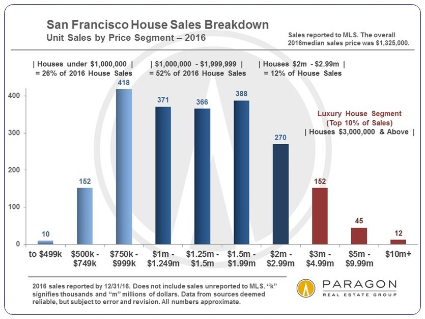 San Francisco District Home Sales Breakdown