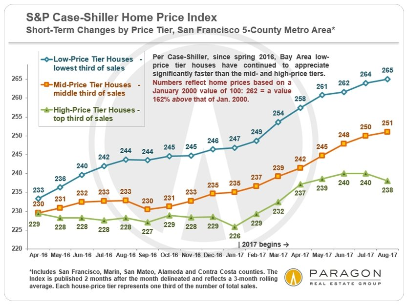 Helena 7x7 Real Estate Properties San Francisco Bay Area S P Case Shiller Home Price Index Check out our bay area map selection for the very best in unique or custom, handmade pieces from our prints shops. san francisco bay area s p case shiller