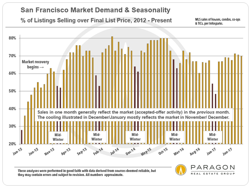 San Francisco Seasonality Selling over List Price