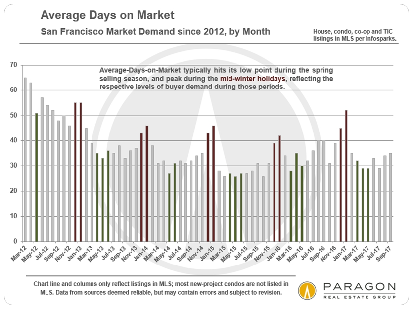 San Francisco Market Seasonality - Days on Market
