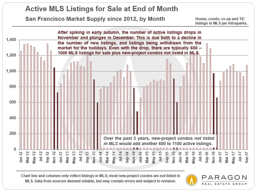 San Francisco Seasonality and Active Listings on Market