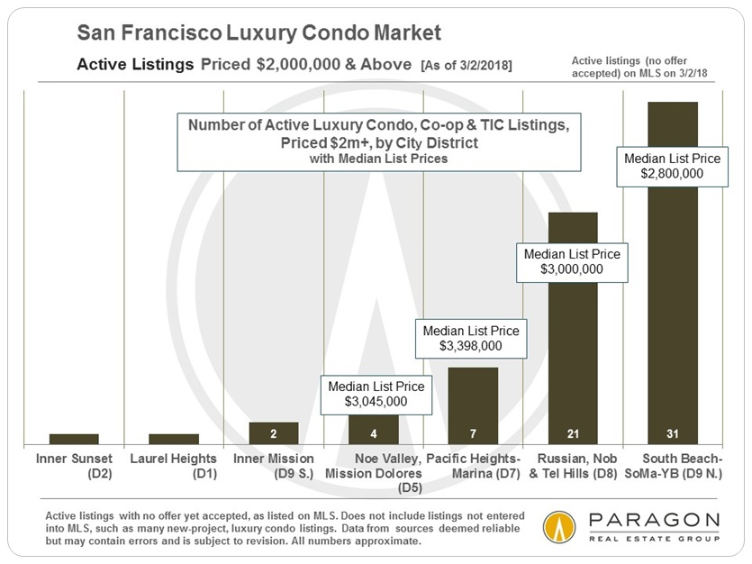 San Francisco Luxury Condo Listings