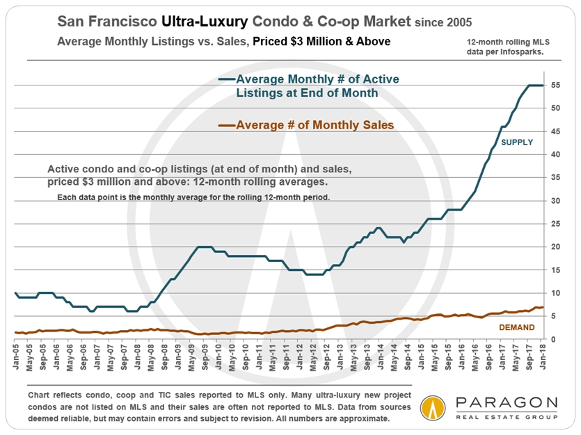 San Francisco Ultra-luxury condo market