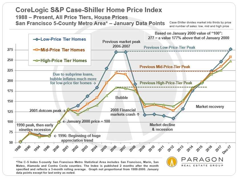San Francisco Bay Area S&P Case-Shiller Home Price Index