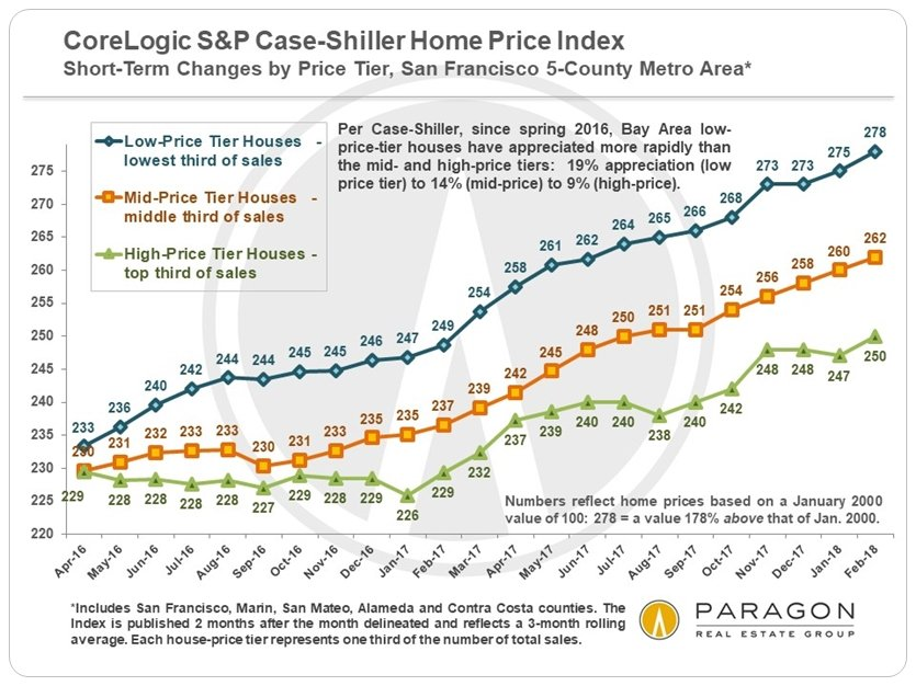 San Francisco Bay Area S&P Case-Shiller Home Price Updates