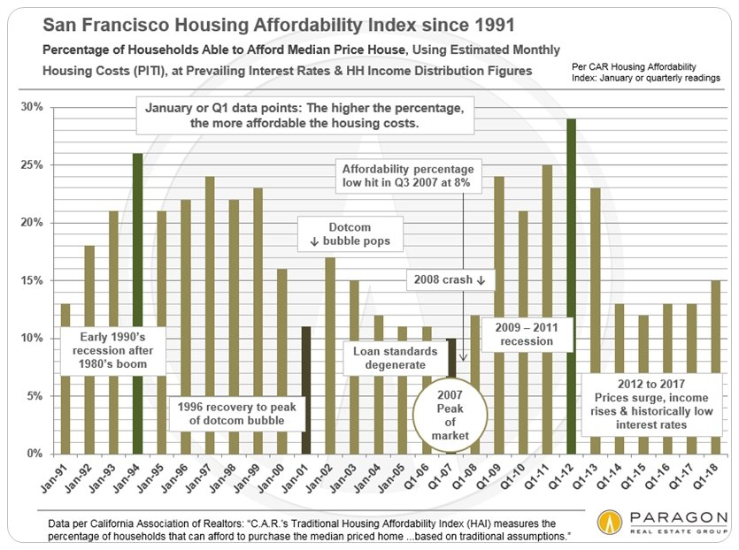 Affordability & the Cost of Housing in the SF Bay Area
